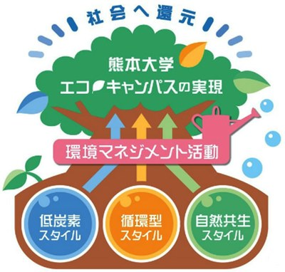 環境に配慮した活動イメージ