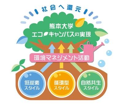 環境マネジメント構想図.jpg