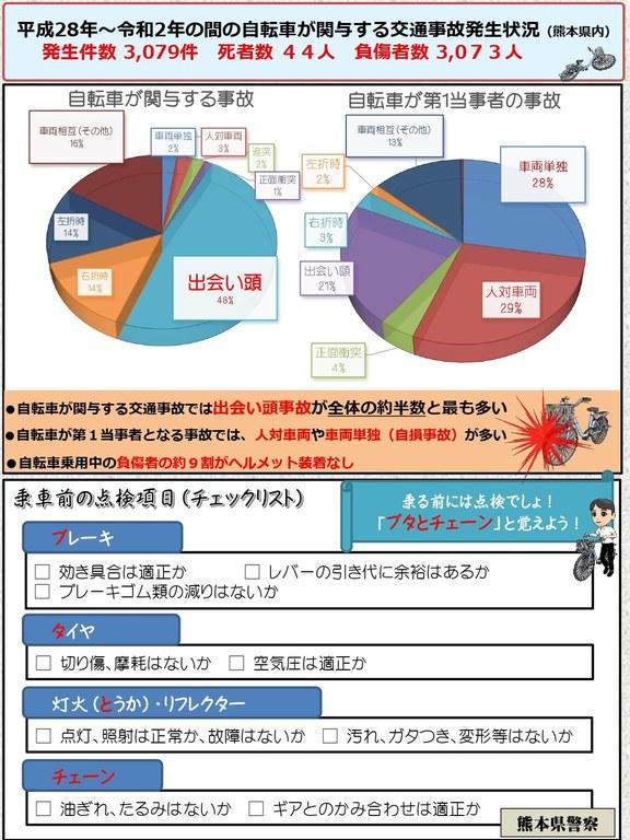 写真2_自転車損害賠償責任保険等への加入義務化_交通事故状況(熊本県内).jpg