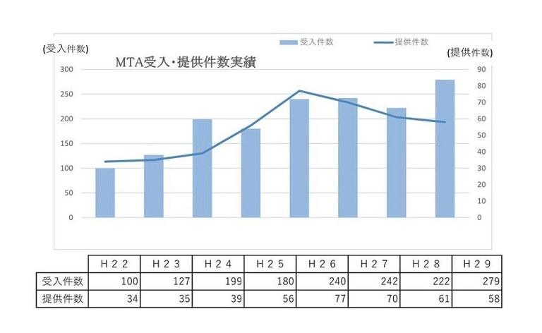 H29MTA受入・提供件数実績