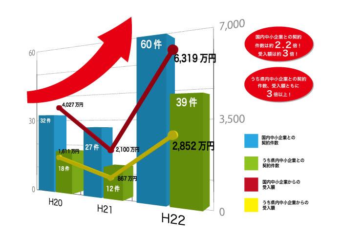 中小企業倍増_1