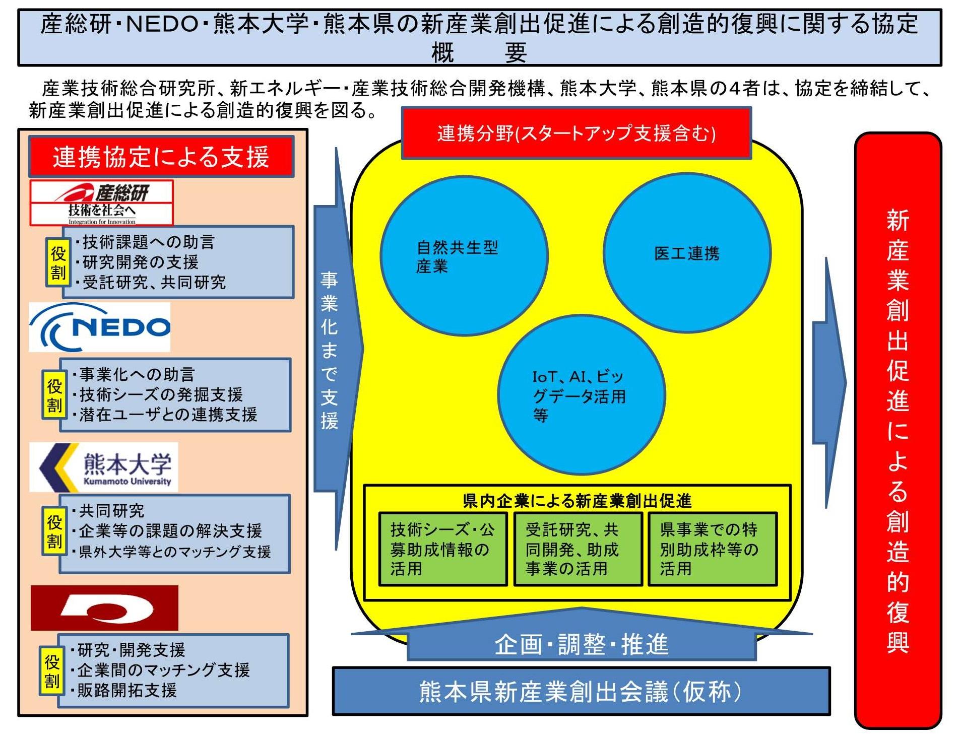協定に基づく事業推進イメージ(熊本県)