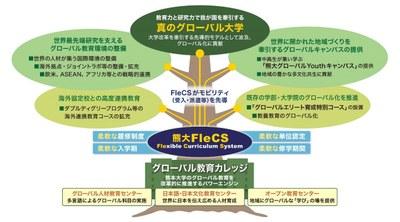 グローバル教育カレッジ概要図