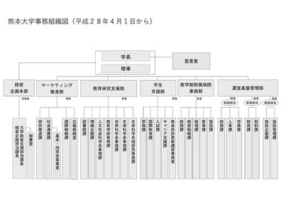 熊本大学事務組織図(平成28年4月)