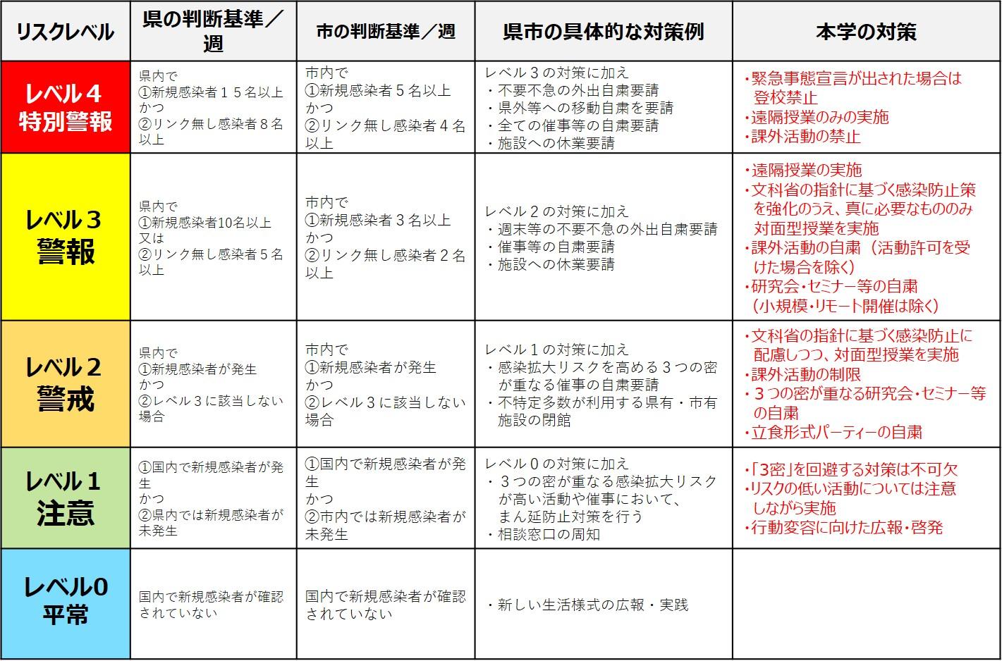 熊本 県 症 ウイルス 新型 コロナ 感染